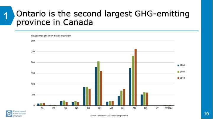 GHG emissions by province