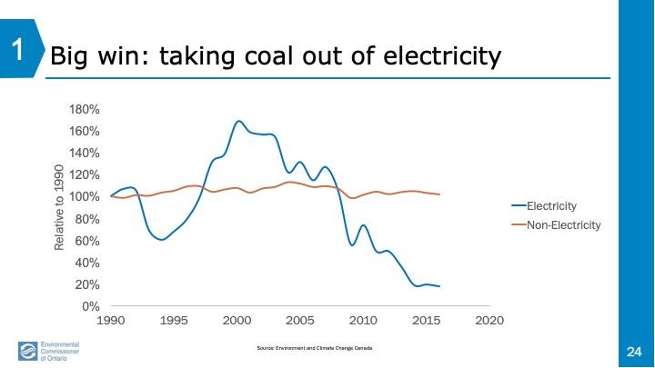 shows impact of coal closure